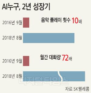 SKT '누구' 2년만에 월 사용자 700배 폭증… 이런 이유가